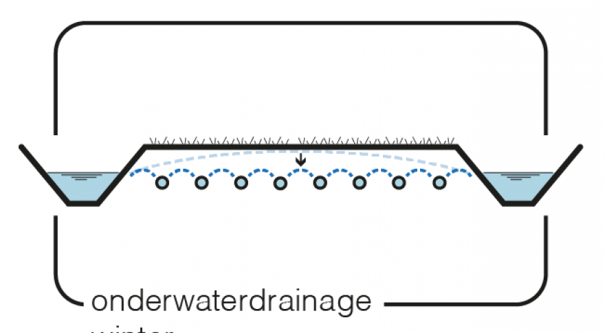 2.3 Onderwaterdrainage winter