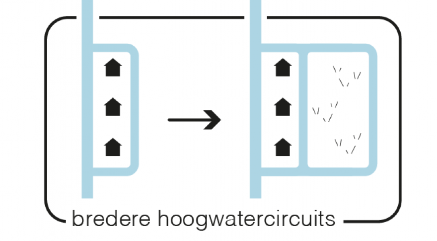 2.5 Bredere hoogwatercircuits
